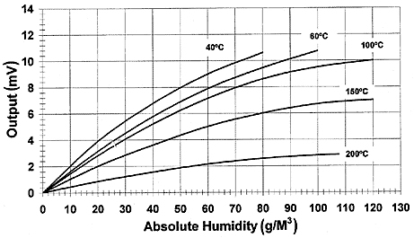Датчик разницы температур температура